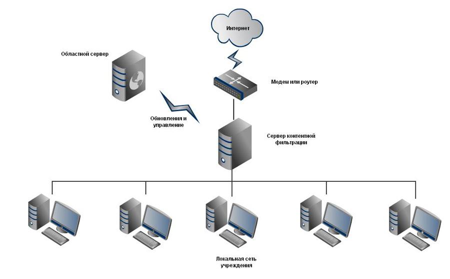 сервера (региональный узел
